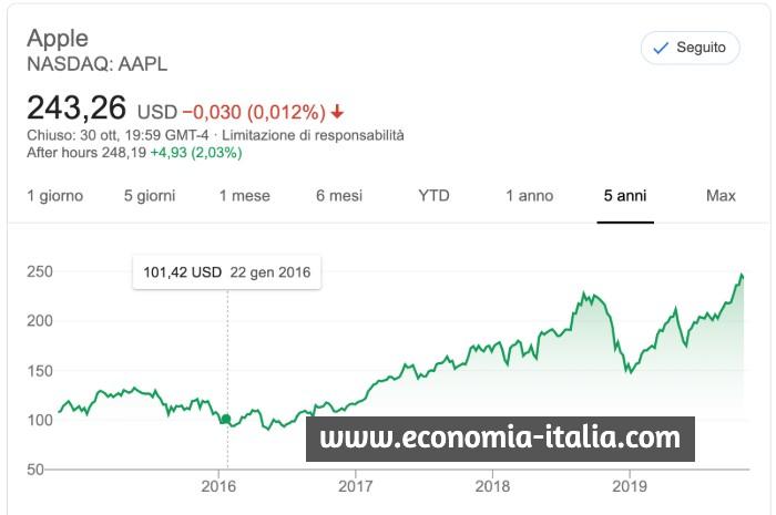 Azioni Apple e Futures Down Jones Oggi